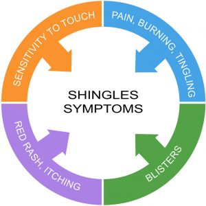 How to use essential oils for shingles and PHN
